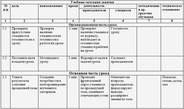 Карта учебной темы в виде деятельностных схем по русскому языку